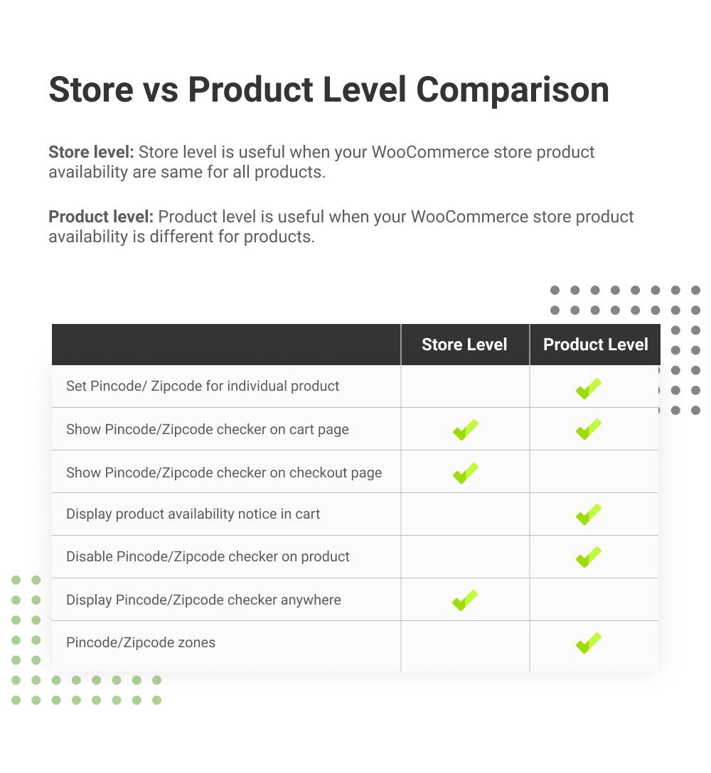WooCommerce Pincode ZIpcode Checker Store VS Product Level