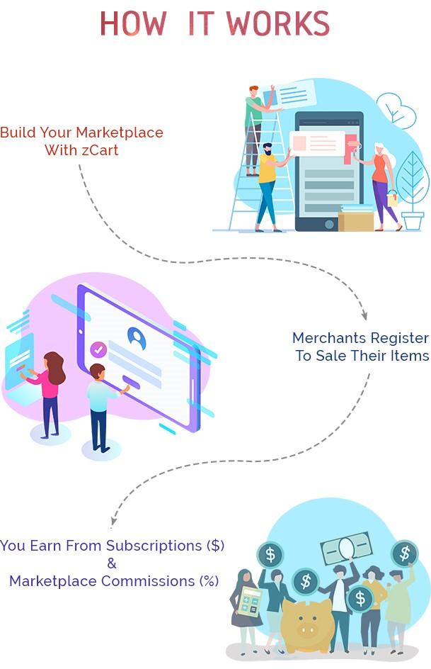 zCart-Multi-Vendor-E-Commerce-Marketplace