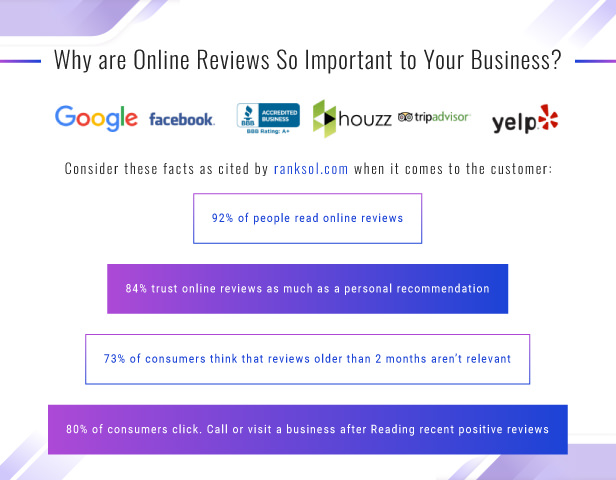 Why online reviews are so important Facebook And Google Reviews System For Businesses