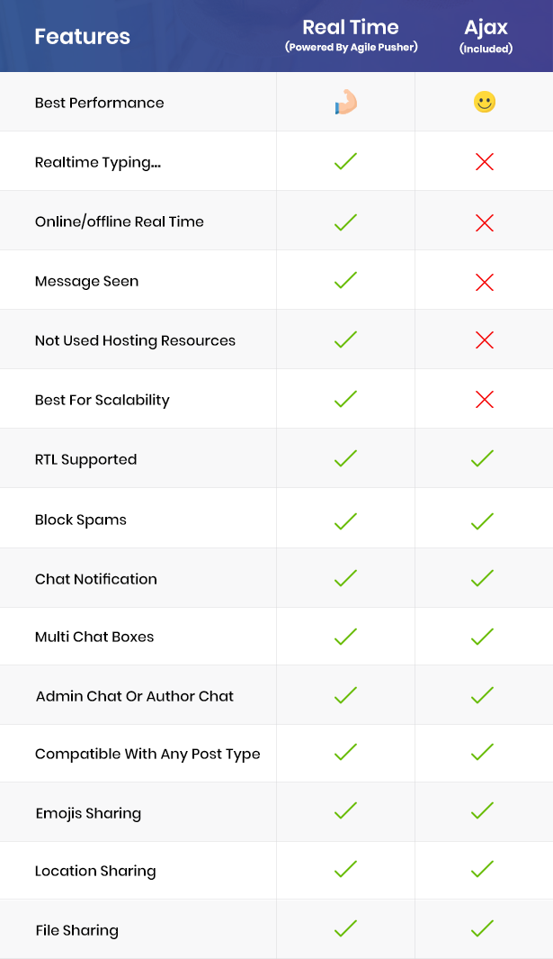 whizzchat agilepusher comparison