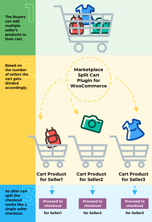 Marketplace Split Cart Plugin for WooCommerce - 6