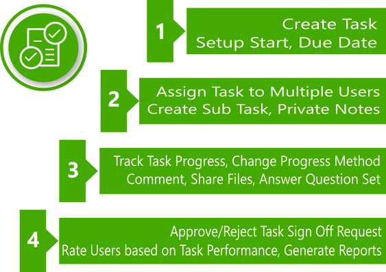 Mint Task Manager - Task Progress Tracking, User Rating & Analysis - 2