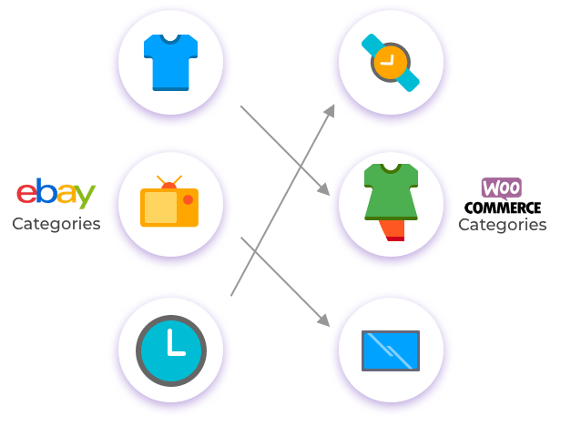 WordPress WooCommerce eBay Connector Plugin - 11