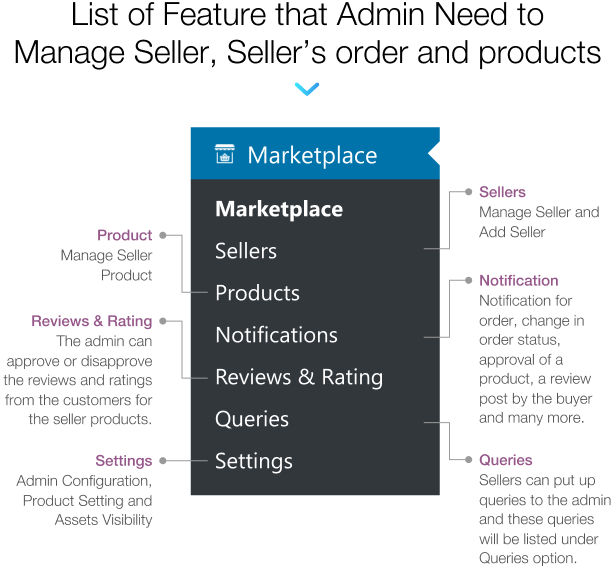 WordPress WooCommerce Multi Vendor Marketplace Plugin - 15