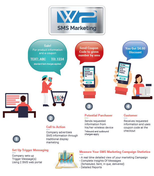 WP SMS Marketing Functionality Main Full And Final Featured Image