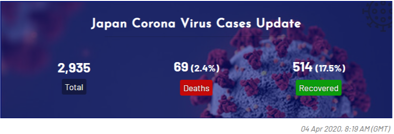 Corona Virus Cases Tracker Widgets - COVID-19 Coronavirus Map, Table & Stats Widgets - 6