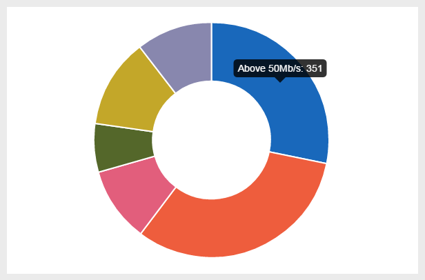 Including the Poll Results with Doughnut Chart